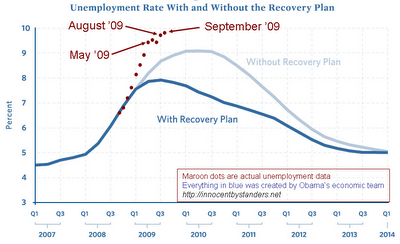Continuing the Stimulus Watch (HT Greg Mankiw)