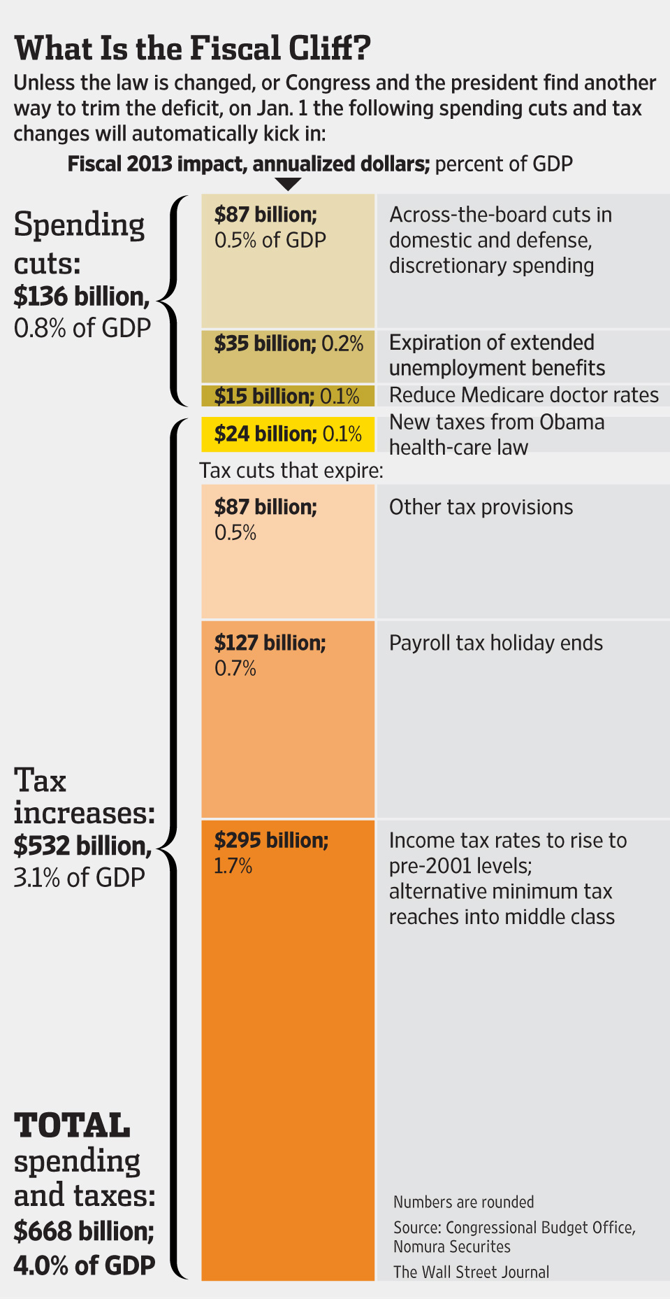 http://thinkmarkets.files.wordpress.com/2012/11/fiscal-cliff1.jpg