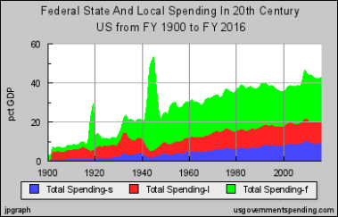 THE BIG STORY OF SPENDING
