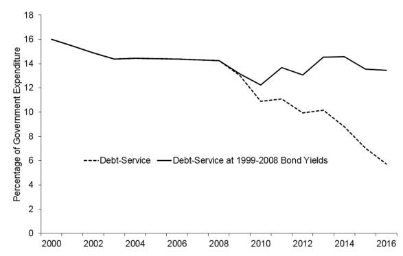 debtservice